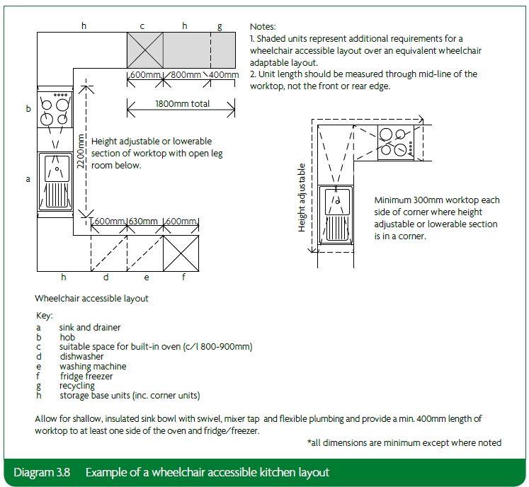 wheelchair accessible kitchen design